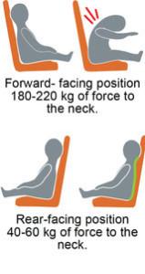 5Xsafer_mennesker-i-bilsete-rearfacing-vs-forwardfacing_medium