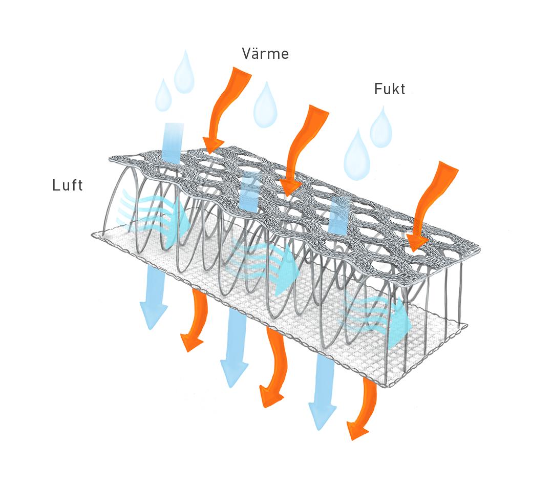 Illustration över hur vårt 3D-vävda tyg tansporterar fukt, luft och värme